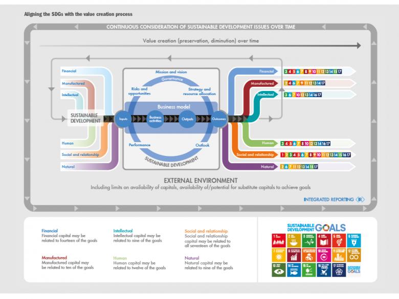 Duurzame Global Goals gemeten in het meervoudige waarden (model)